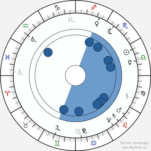 Boris Sagal wikipedie, horoscope, astrology, instagram