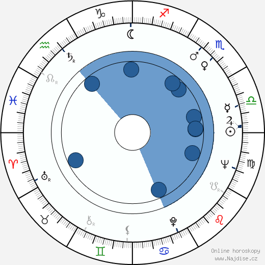 Bořivoj Navrátil wikipedie, horoscope, astrology, instagram