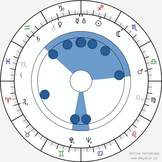 Börje Idman wikipedie, horoscope, astrology, instagram