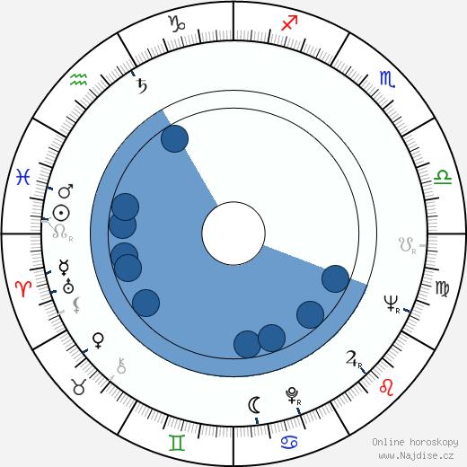 Boro Begovic wikipedie, horoscope, astrology, instagram