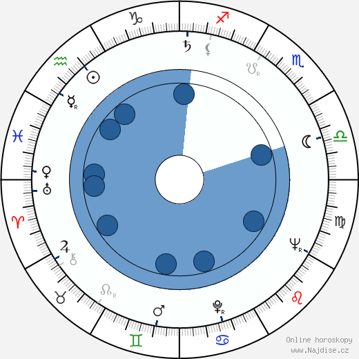 Boštjan Hladnik wikipedie, horoscope, astrology, instagram
