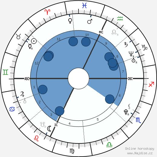 Boy Fears wikipedie, horoscope, astrology, instagram