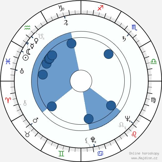 Božena Böhmová wikipedie, horoscope, astrology, instagram