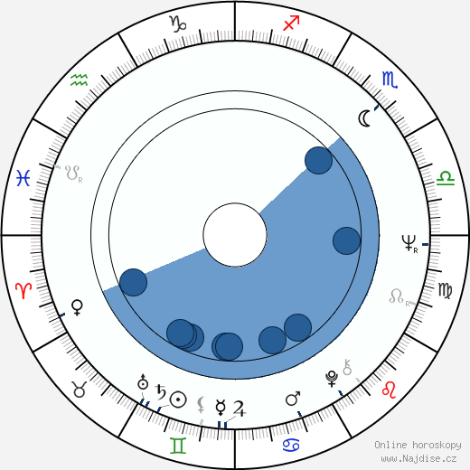 Božidara Turzonovová wikipedie, horoscope, astrology, instagram