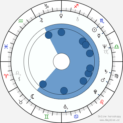 Brad Davis wikipedie, horoscope, astrology, instagram