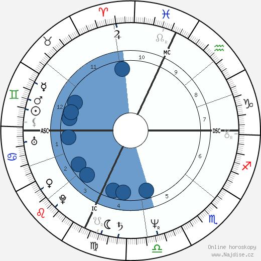 Brad Delp wikipedie, horoscope, astrology, instagram