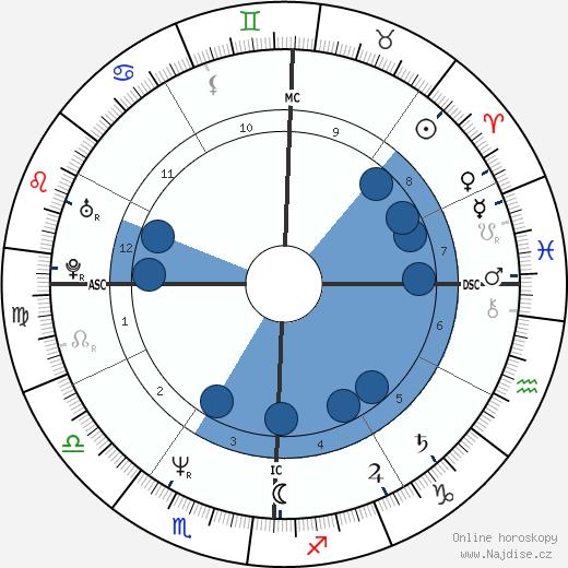 Brad Garrett wikipedie, horoscope, astrology, instagram