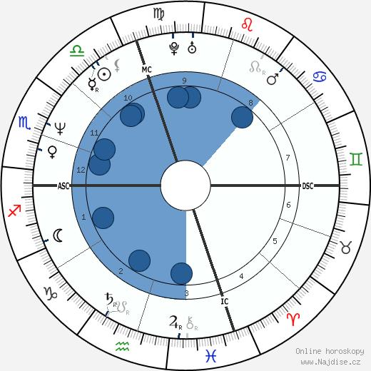 Brad Pickett wikipedie, horoscope, astrology, instagram