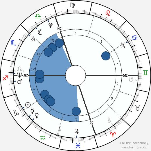 Bradley Cooper wikipedie, horoscope, astrology, instagram