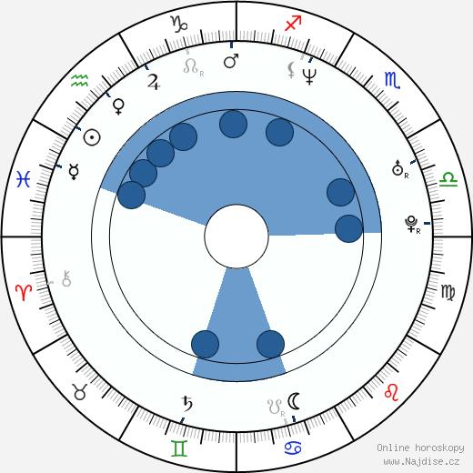 Bradley James Allan wikipedie, horoscope, astrology, instagram