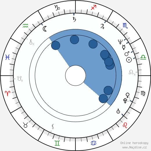 Bradley Whitford wikipedie, horoscope, astrology, instagram