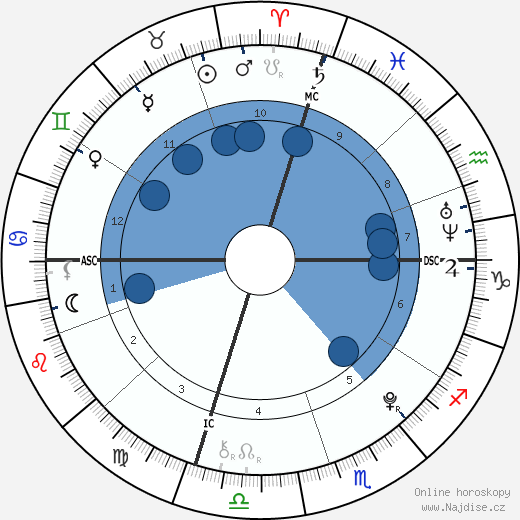 Braedon Gait wikipedie, horoscope, astrology, instagram