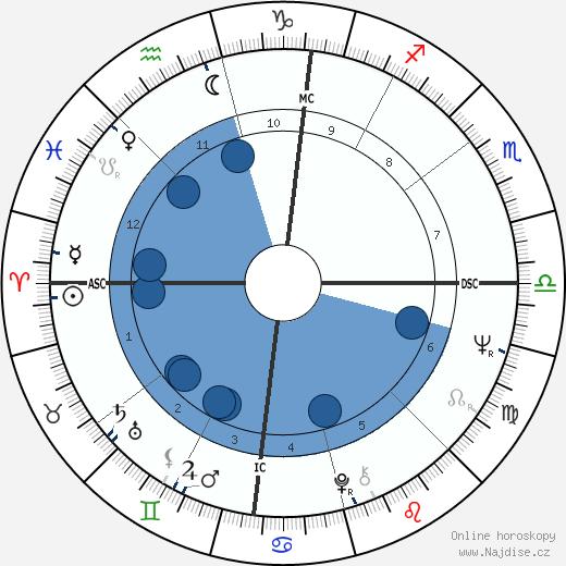 Brandon De Wilde wikipedie, horoscope, astrology, instagram