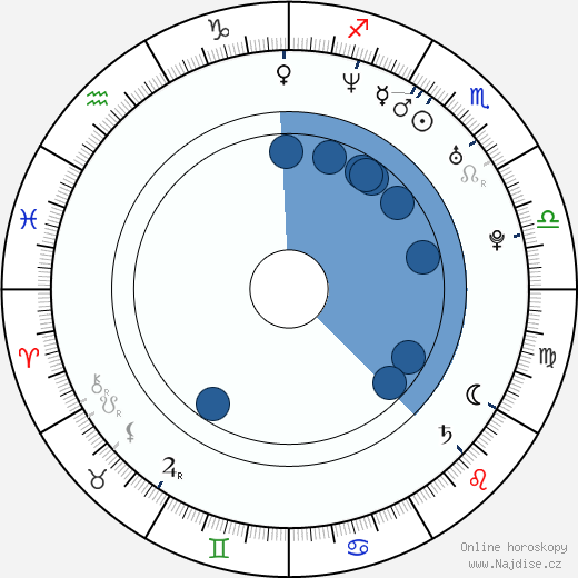 Brandon Dicamillo wikipedie, horoscope, astrology, instagram
