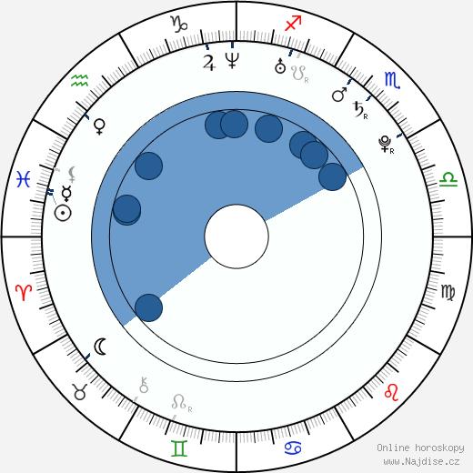 Brandon T. Jackson wikipedie, horoscope, astrology, instagram