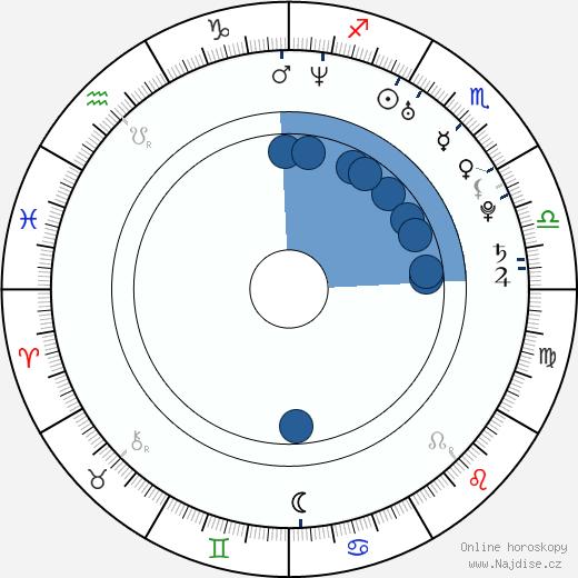 Branko Radivojevič wikipedie, horoscope, astrology, instagram