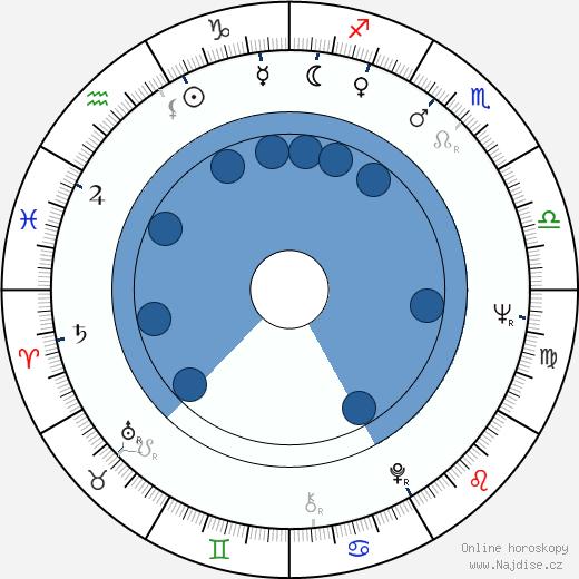 Bredo Greve wikipedie, horoscope, astrology, instagram