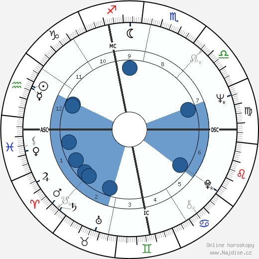 Brenda Kerrigan wikipedie, horoscope, astrology, instagram