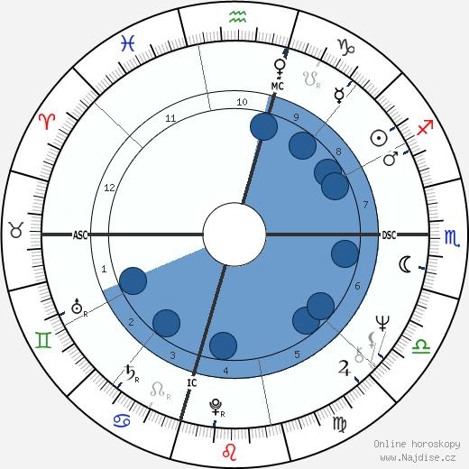 Brenda Lee wikipedie, horoscope, astrology, instagram