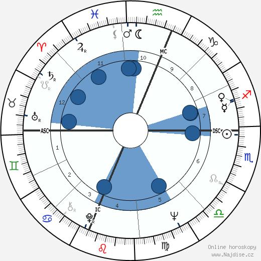 Brenda Vaccaro wikipedie, horoscope, astrology, instagram