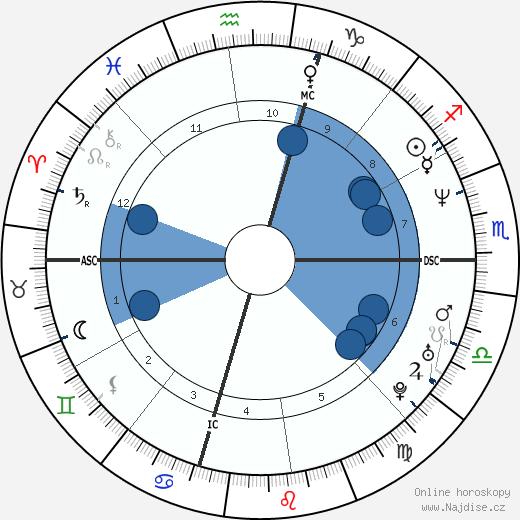 Brendan Fraser wikipedie, horoscope, astrology, instagram