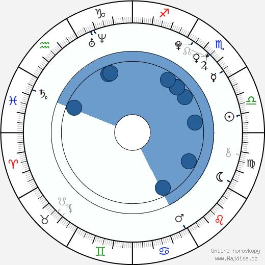 Brendan Meyer wikipedie, horoscope, astrology, instagram