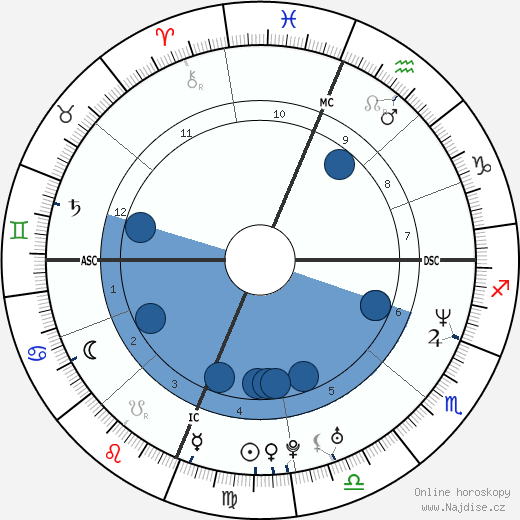 Brent Brede wikipedie, horoscope, astrology, instagram