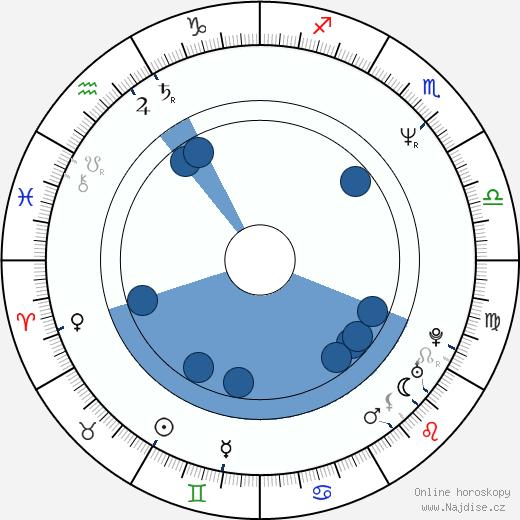 Brent Briscoe wikipedie, horoscope, astrology, instagram
