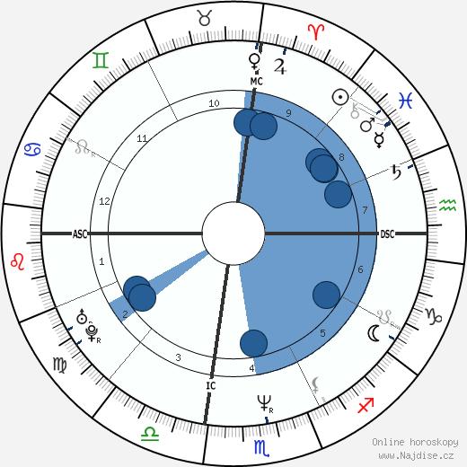 Bret Easton Ellis wikipedie, horoscope, astrology, instagram