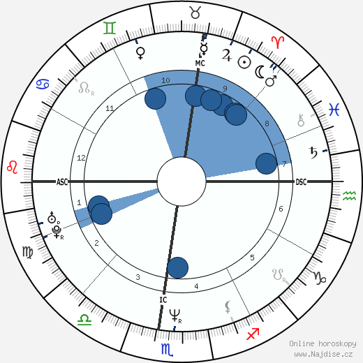 Bret Saberhagen wikipedie, horoscope, astrology, instagram