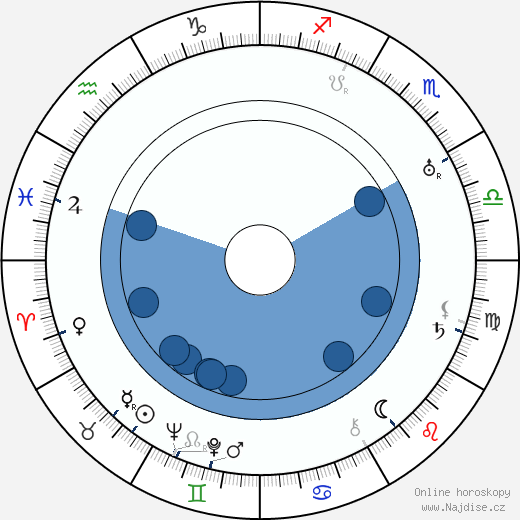 Břetislav Kafka wikipedie, horoscope, astrology, instagram