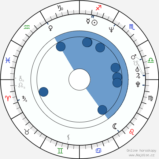 Brian Bell wikipedie, horoscope, astrology, instagram