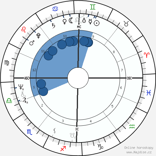 Brian Cox wikipedie, horoscope, astrology, instagram