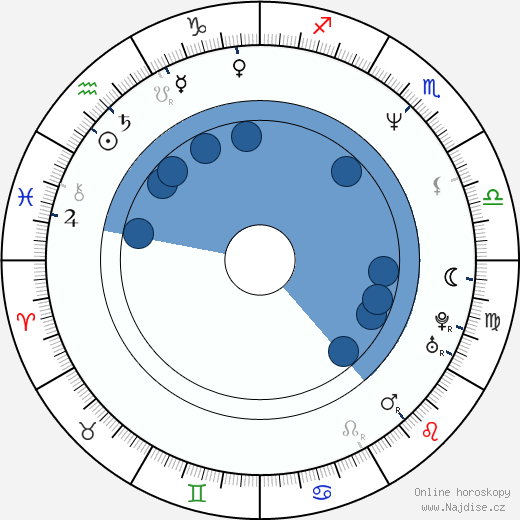 Brian Damage wikipedie, horoscope, astrology, instagram