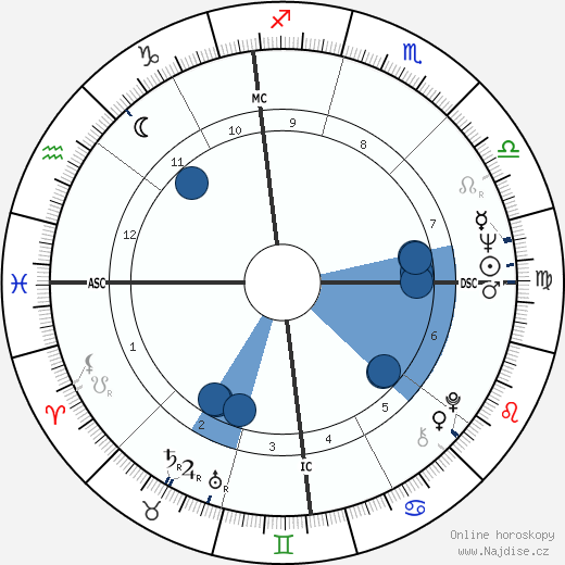 Brian De Palma wikipedie, horoscope, astrology, instagram