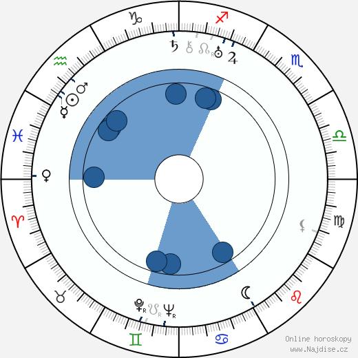 Brian Desmond Hurst wikipedie, horoscope, astrology, instagram