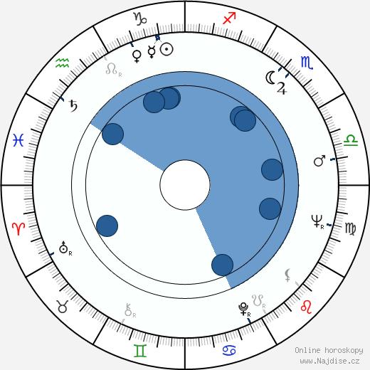 Brian G. Hutton wikipedie, horoscope, astrology, instagram