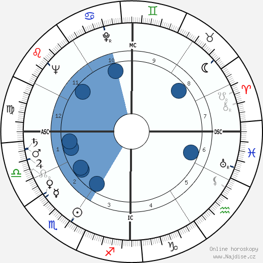 Brian Keith wikipedie, horoscope, astrology, instagram