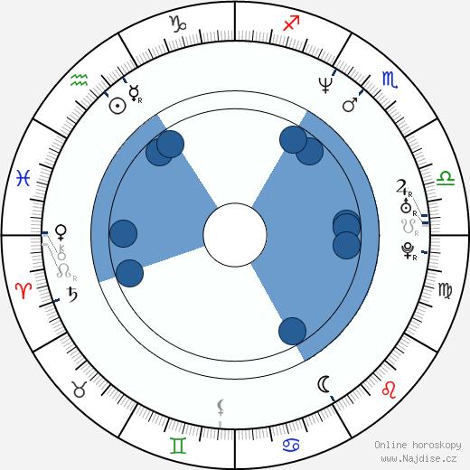 Brian Krause wikipedie, horoscope, astrology, instagram