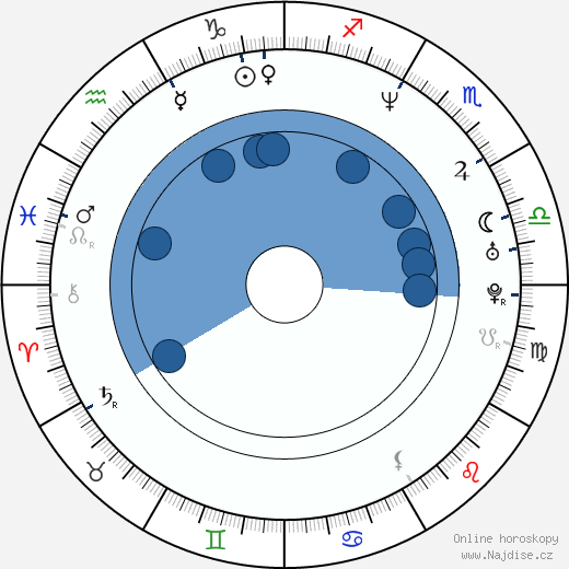 Brian Markinson wikipedie, horoscope, astrology, instagram