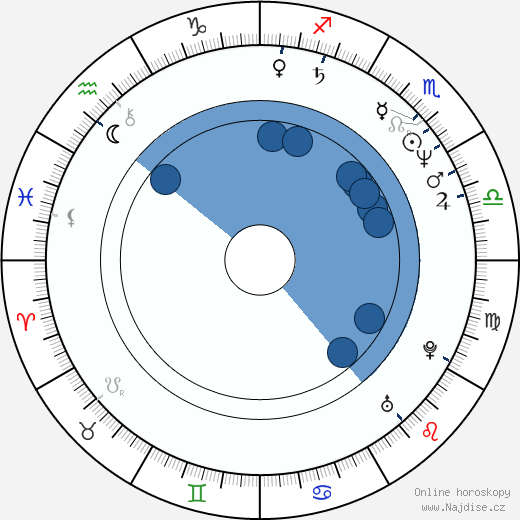 Brian Stokes Mitchell wikipedie, horoscope, astrology, instagram