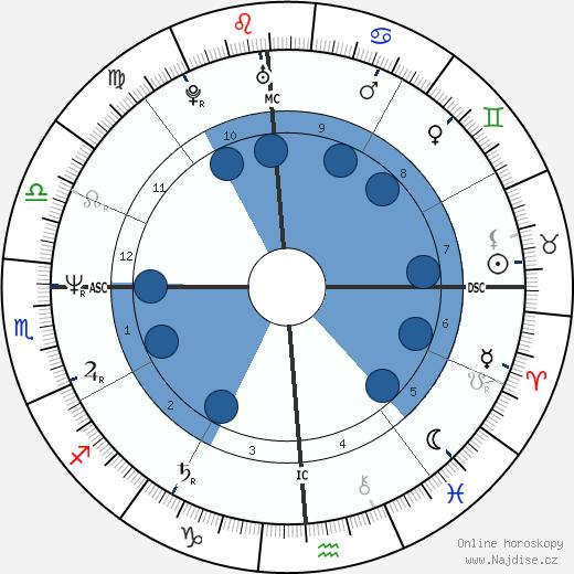 Brian Tochi wikipedie, horoscope, astrology, instagram