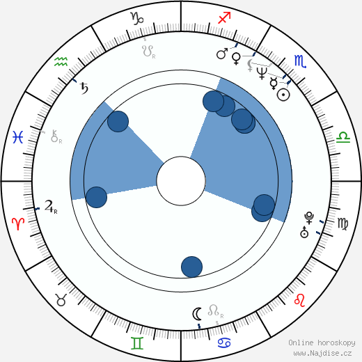 Brian Wheat wikipedie, horoscope, astrology, instagram