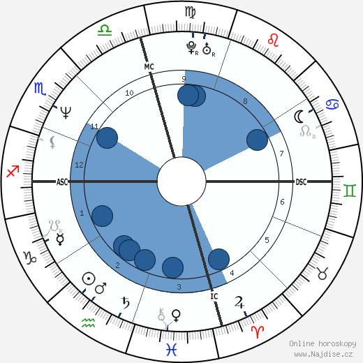 Bridget Fonda wikipedie, horoscope, astrology, instagram