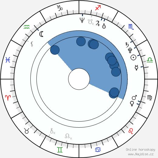 Bridgette B. wikipedie, horoscope, astrology, instagram