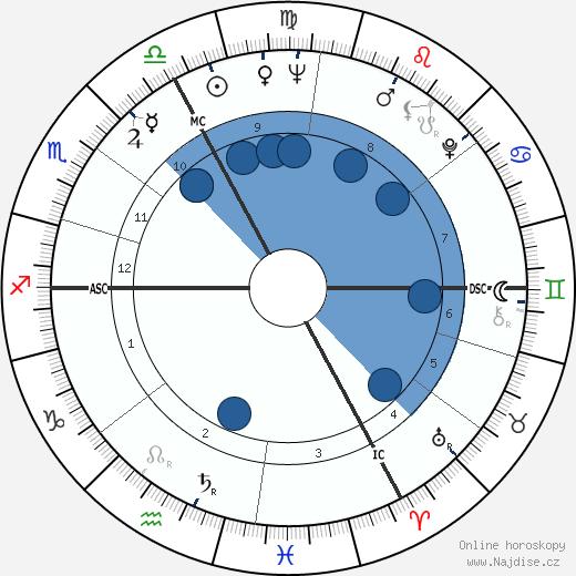 Brigitte Bardot wikipedie, horoscope, astrology, instagram