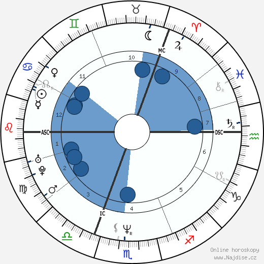 Brigitte Nielsen wikipedie, horoscope, astrology, instagram
