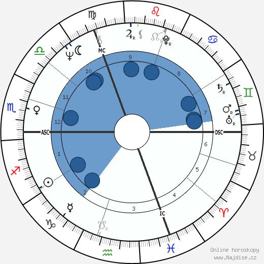 Brigitte Sentier wikipedie, horoscope, astrology, instagram