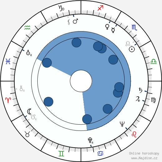 Brita Polttila wikipedie, horoscope, astrology, instagram