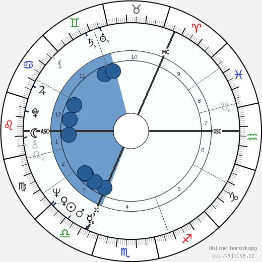 Britt Ekland wikipedie, horoscope, astrology, instagram
